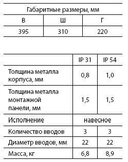 Щит с монт.панелью ЩМП-1 (IP31) (395 х 310 х 220)