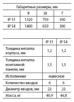 Щит с монт.панелью ЩМП-7 (IP54) (1400 х 650 х 300)