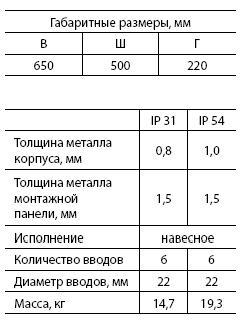Щит с монт.панелью ЩМП-3 (IP31) (650 х 500 х 220)