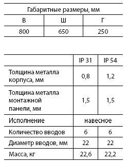 Щит с монт.панелью ЩМП-4 (IP31) (800 х 650 х 250)