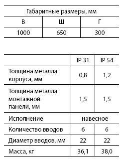 Щит с монт.панелью ЩМП-5 (IP31) (1000 х 650 х 300)