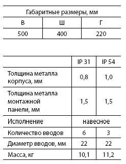 Щит с монт.панелью ЩМП-2 (IP31) (500 х 400 х 220)