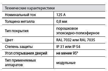 Щит распределительный ЩРН-72 ( 530х615х120 ), IP31