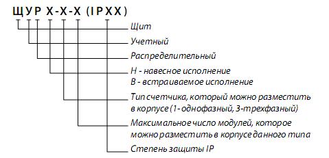 Щит учетно-распределительный ЩРУН–3/24(500х400х165)-IP31